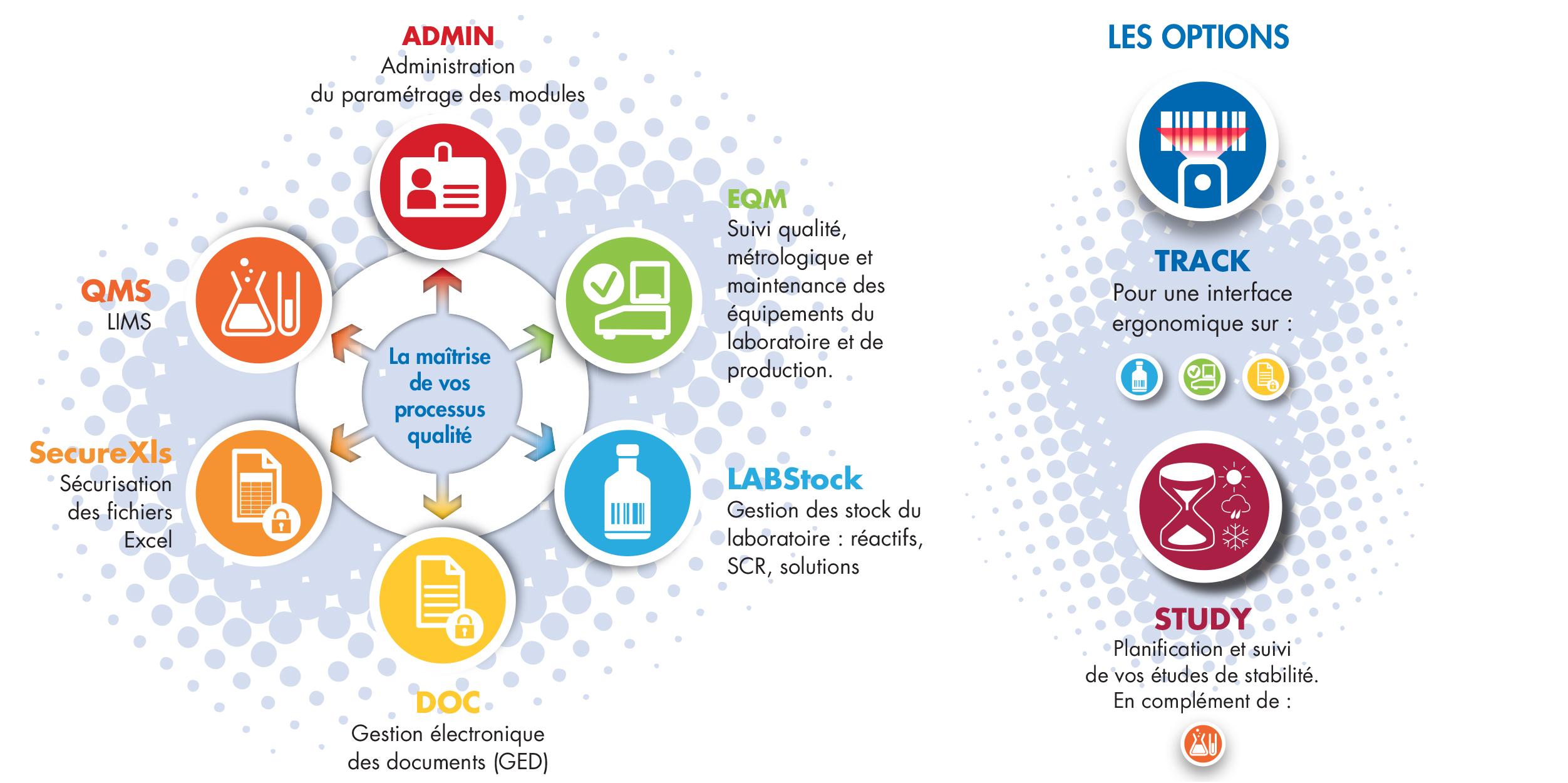 gestion du laboratoire - processus qualité - gestion de stock - gestion des équipements, gestion documentaire, LIMS