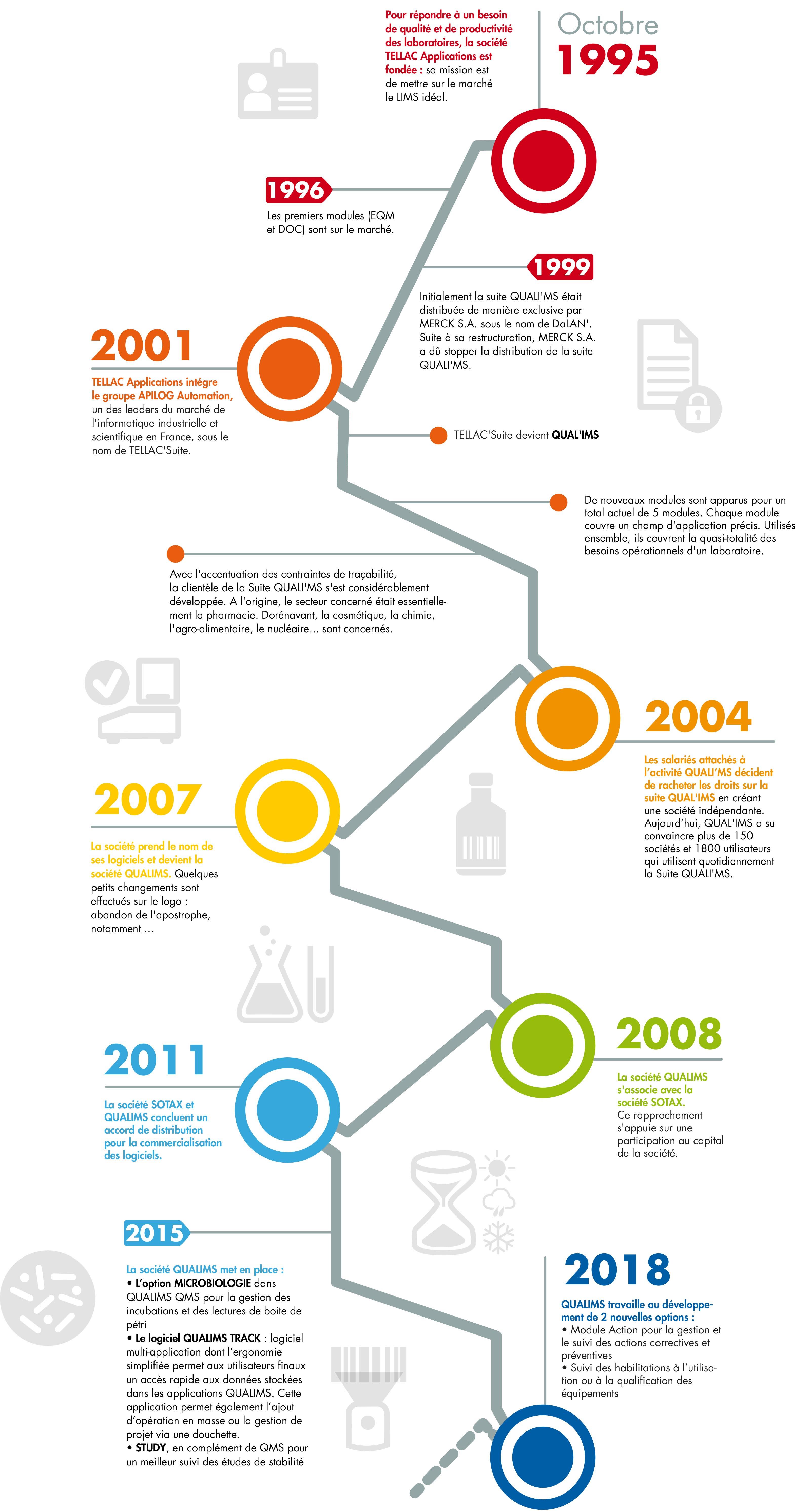 Historique de l'entreprise QUALIMS